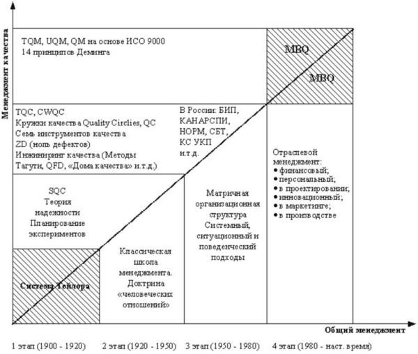 Реферат Системы управления качеством На этом этапе управление качеством представляло собой ярко выраженную конкретную функцию управления то есть структурно организационно ресурсно выделенную